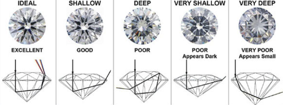 4c cut of diamond at Amidon Jewelers
